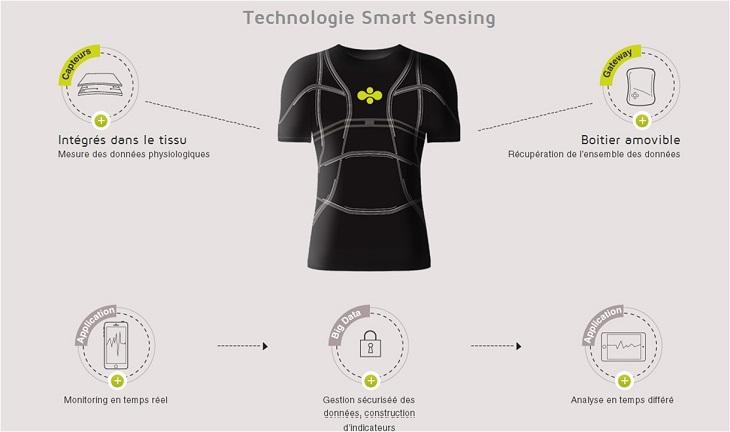 Les textiles intelligents le business de demain 2